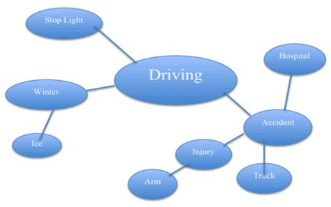 Research papers on automobile safety